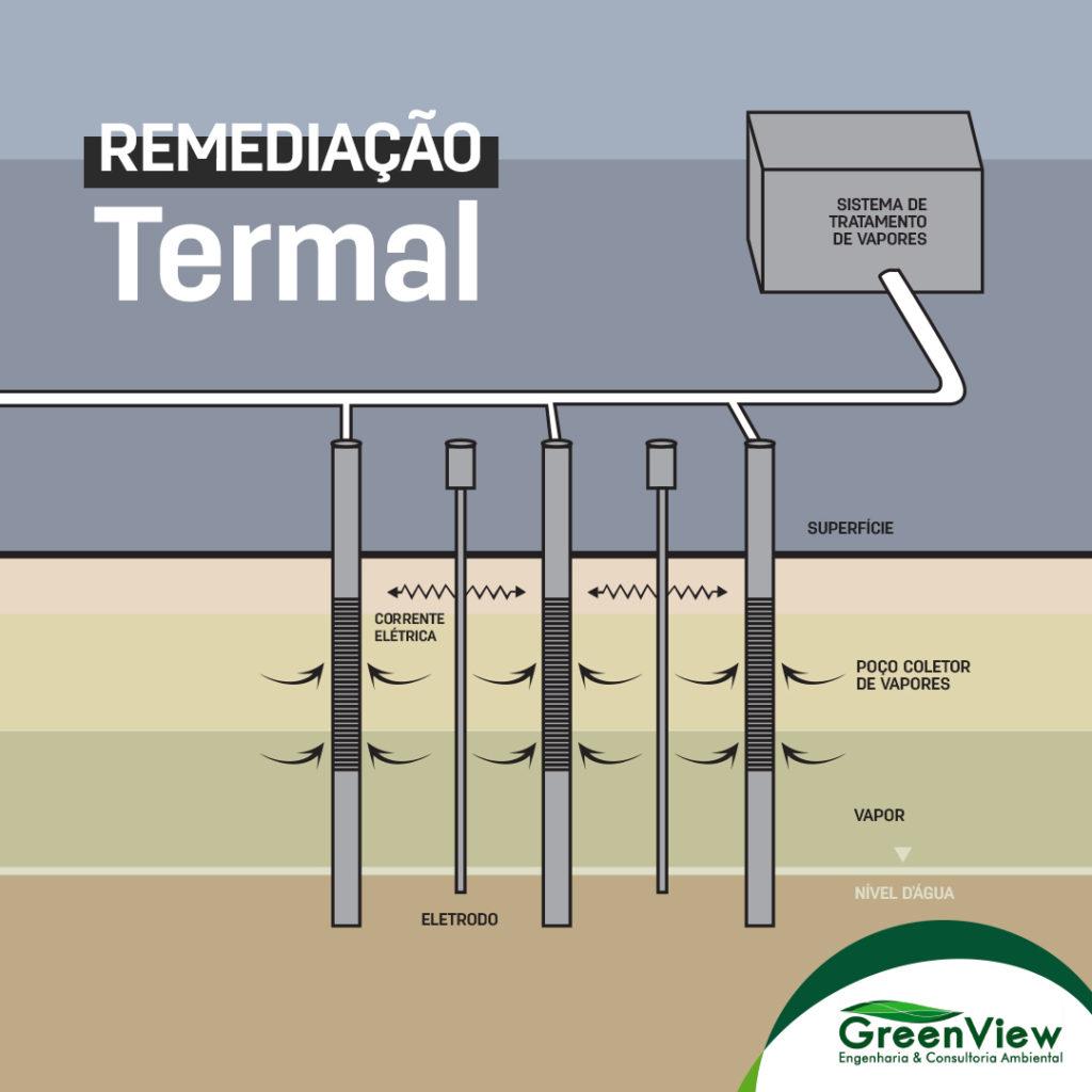 Remediação Termal